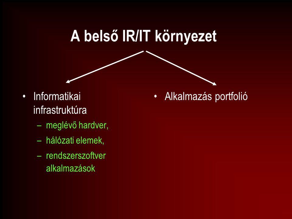 A belső IR/IT környezet Informatikai infrastruktúra –meglévő hardver, –hálózati elemek, –rendszerszoftver alkalmazások Alkalmazás portfolió