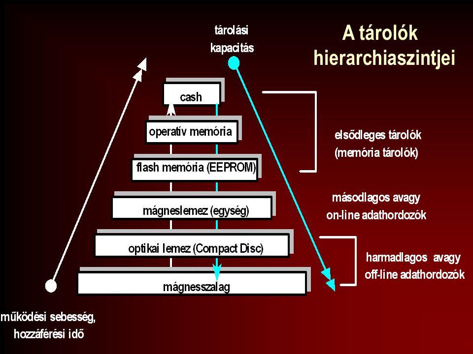 Adat Információ Tudás Rendszer