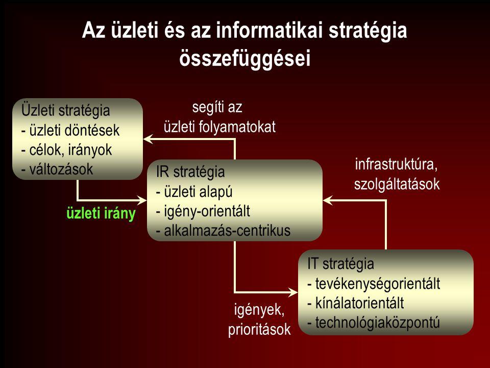 Az üzleti és az informatikai stratégia összefüggései Üzleti stratégia - üzleti döntések - célok, irányok - változások IR stratégia - üzleti alapú - ig
