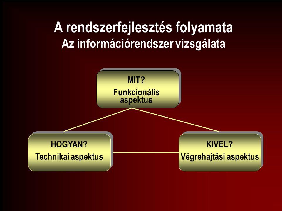 A rendszerfejlesztés folyamata Az információrendszer vizsgálata MIT? Funkcionális aspektus HOGYAN? Technikai aspektus HOGYAN? Technikai aspektus KIVEL