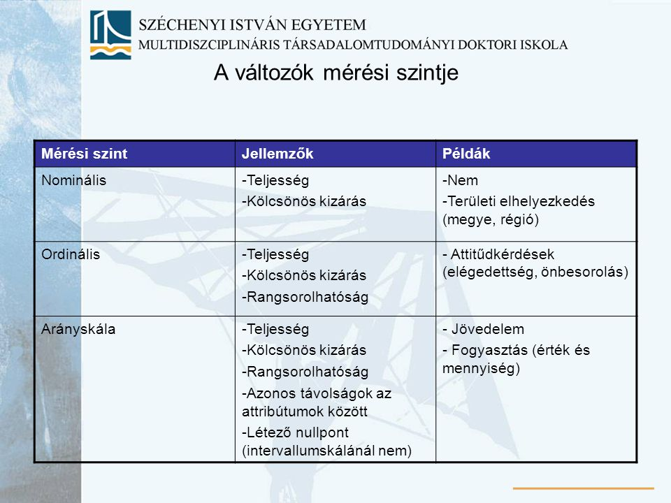 A változók mérési szintje Mérési szintJellemzőkPéldák Nominális-Teljesség -Kölcsönös kizárás -Nem -Területi elhelyezkedés (megye, régió) Ordinális-Tel