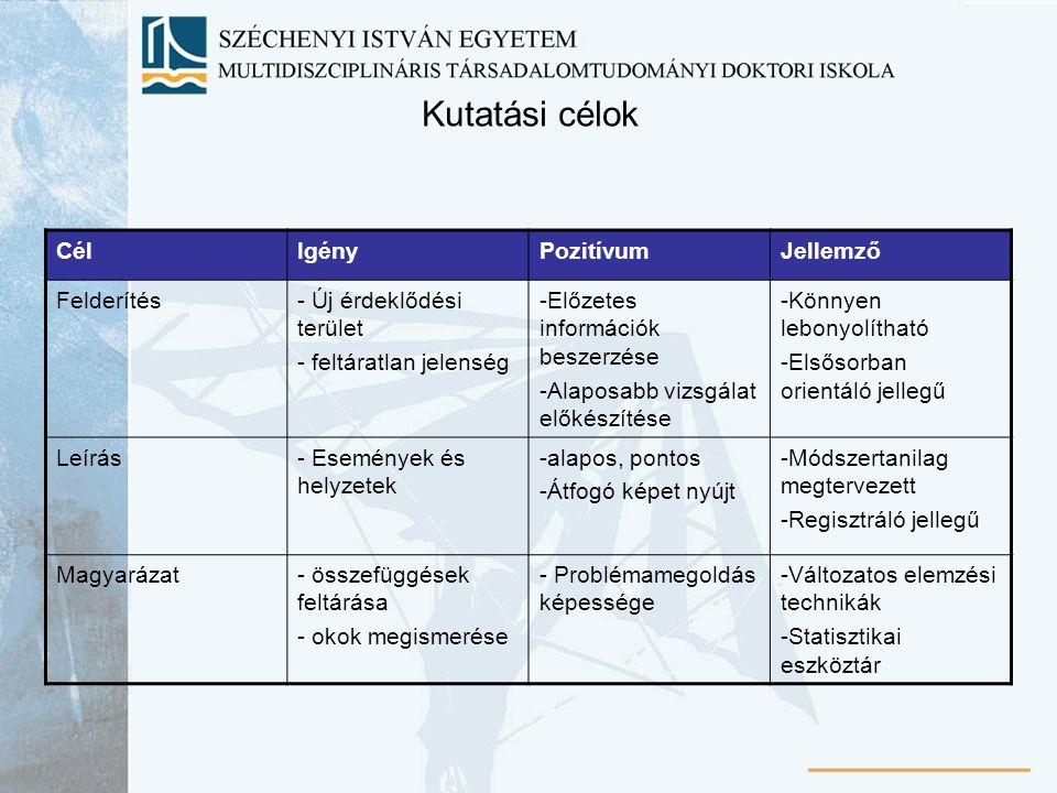 Kutatási célok CélIgényPozitívumJellemző Felderítés- Új érdeklődési terület - feltáratlan jelenség -Előzetes információk beszerzése -Alaposabb vizsgál