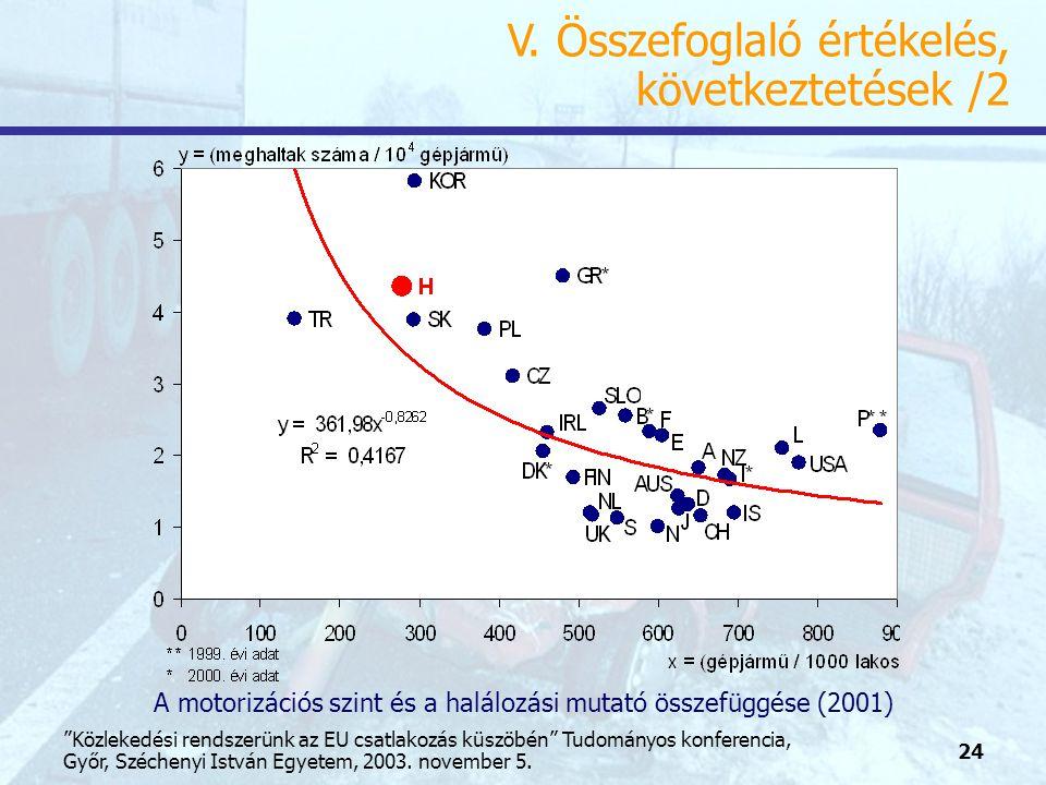 24 Közlekedési rendszerünk az EU csatlakozás küszöbén Tudományos konferencia, Győr, Széchenyi István Egyetem, 2003.
