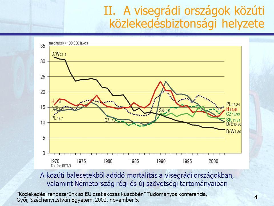 5 Közlekedési rendszerünk az EU csatlakozás küszöbén Tudományos konferencia, Győr, Széchenyi István Egyetem, 2003.
