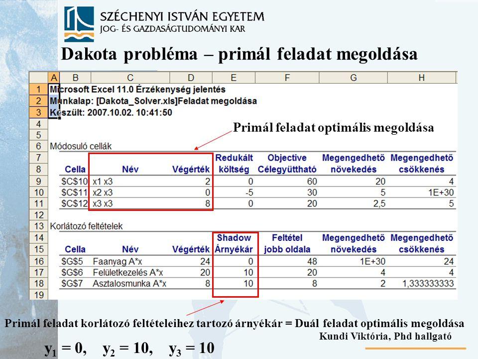 Dakota probléma – primál feladat megoldása y 1 = 0, y 2 = 10, y 3 = 10 Primál feladat optimális megoldása Primál feladat korlátozó feltételeihez tartozó árnyékár = Duál feladat optimális megoldása Kundi Viktória, Phd hallgató