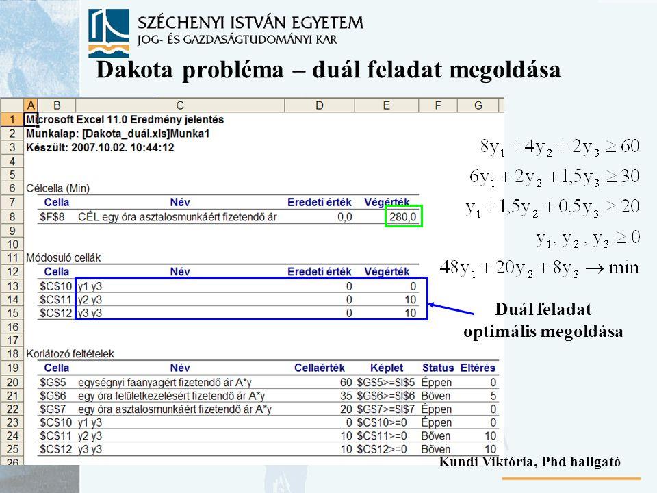 Dakota probléma – duál feladat megoldása Duál feladat optimális megoldása Kundi Viktória, Phd hallgató