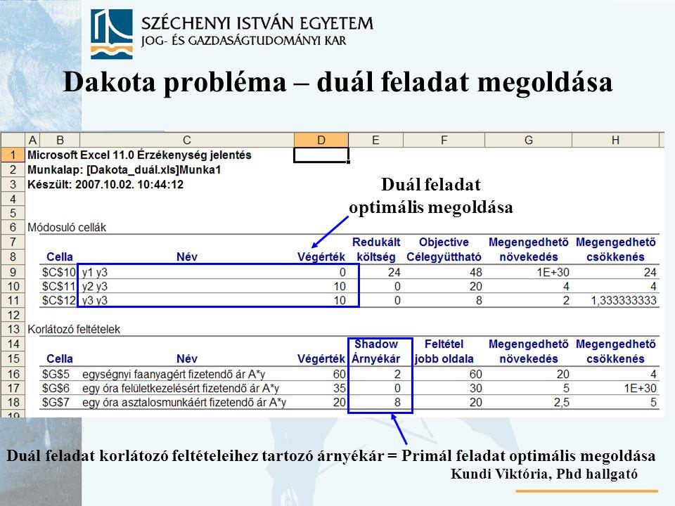 Dakota probléma – duál feladat megoldása Duál feladat optimális megoldása Duál feladat korlátozó feltételeihez tartozó árnyékár = Primál feladat optimális megoldása Kundi Viktória, Phd hallgató