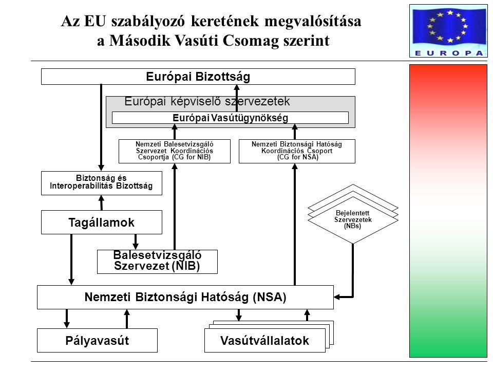 Az EU szabályozó keretének megvalósítása a Második Vasúti Csomag szerint Európai képviselő szervezetek Európai Bizottság Európai Vasútügynökség Nemzet