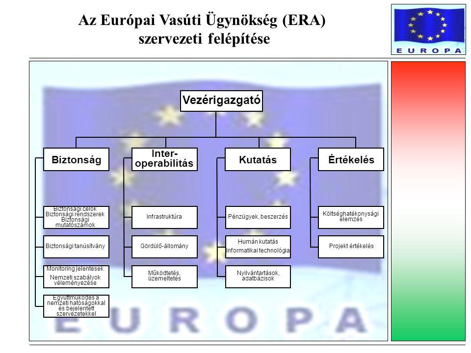 Az Európai Vasúti Ügynökség (ERA) szervezeti felépítése Biztonság Inter- operabilitás KutatásÉrtékelés Infrastruktúra Gördülő-állomány Működtetés, üze