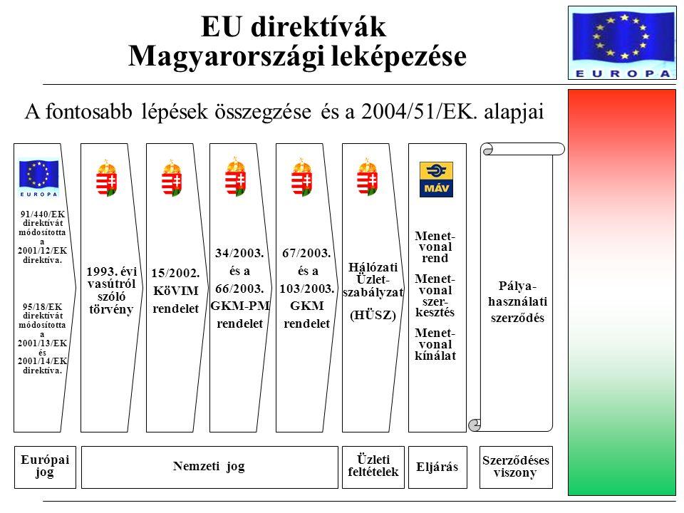 A fontosabb lépések összegzése és a 2004/51/EK. alapjai EU direktívák Magyarországi leképezése Nemzeti jog Európai jog 1993. évi vasútról szóló törvén