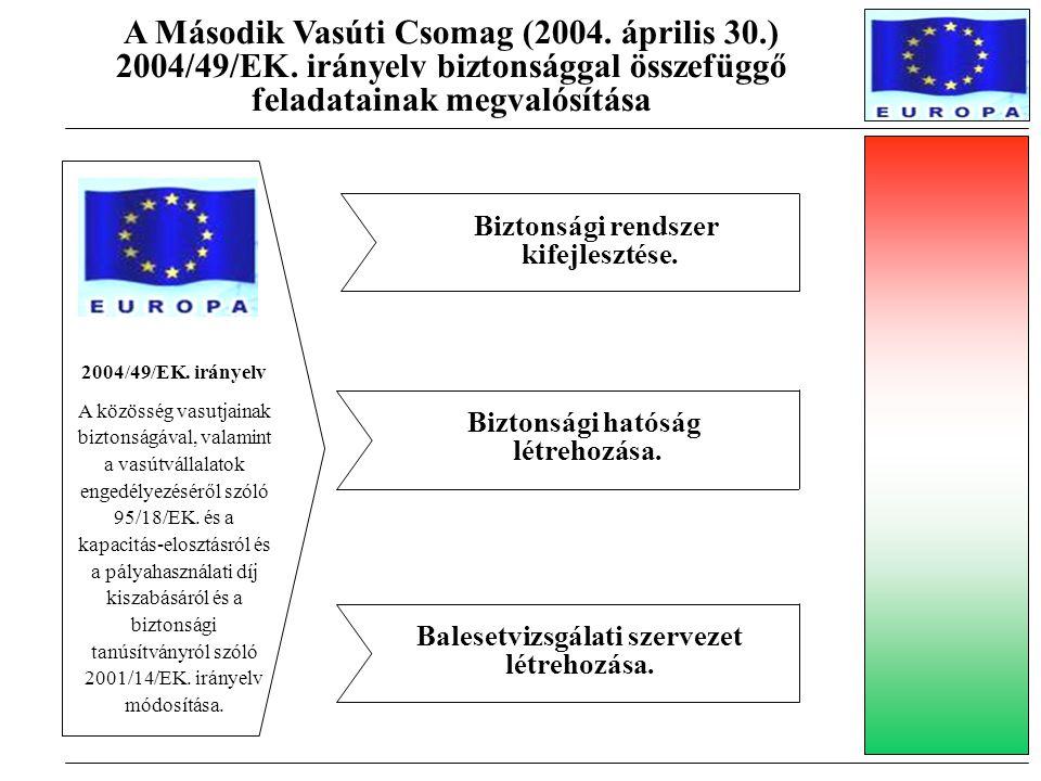 A Második Vasúti Csomag (2004. április 30.) 2004/49/EK. irányelv biztonsággal összefüggő feladatainak megvalósítása 2004/49/EK. irányelv A közösség va
