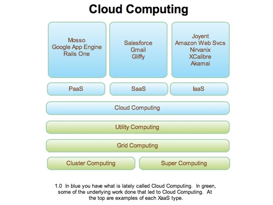 Cloud computing ~számítási felhők, felépítésük lényegtelen Tetszőleges erőforrásbérlés Havidíj Windows Azure Jövő technológiai megoldása Rajt: 2009 Flop/s Cray XT Jaguar > 1 peta flop/s