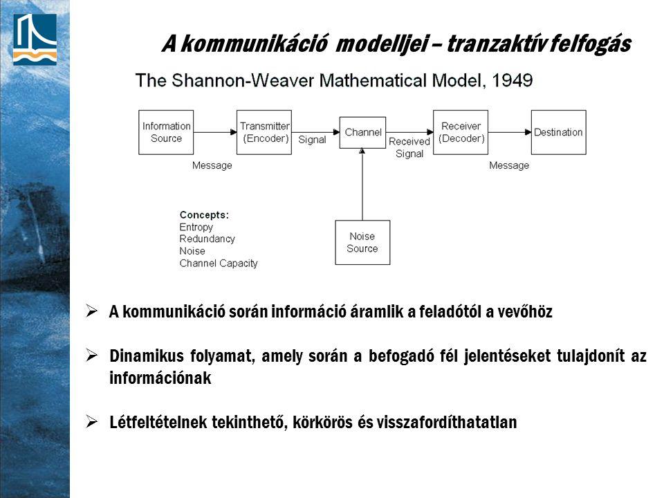 A kommunikáció modelljei – tranzaktív felfogás  A kommunikáció során információ áramlik a feladótól a vevőhöz  Dinamikus folyamat, amely során a befogadó fél jelentéseket tulajdonít az információnak  Létfeltételnek tekinthető, körkörös és visszafordíthatatlan