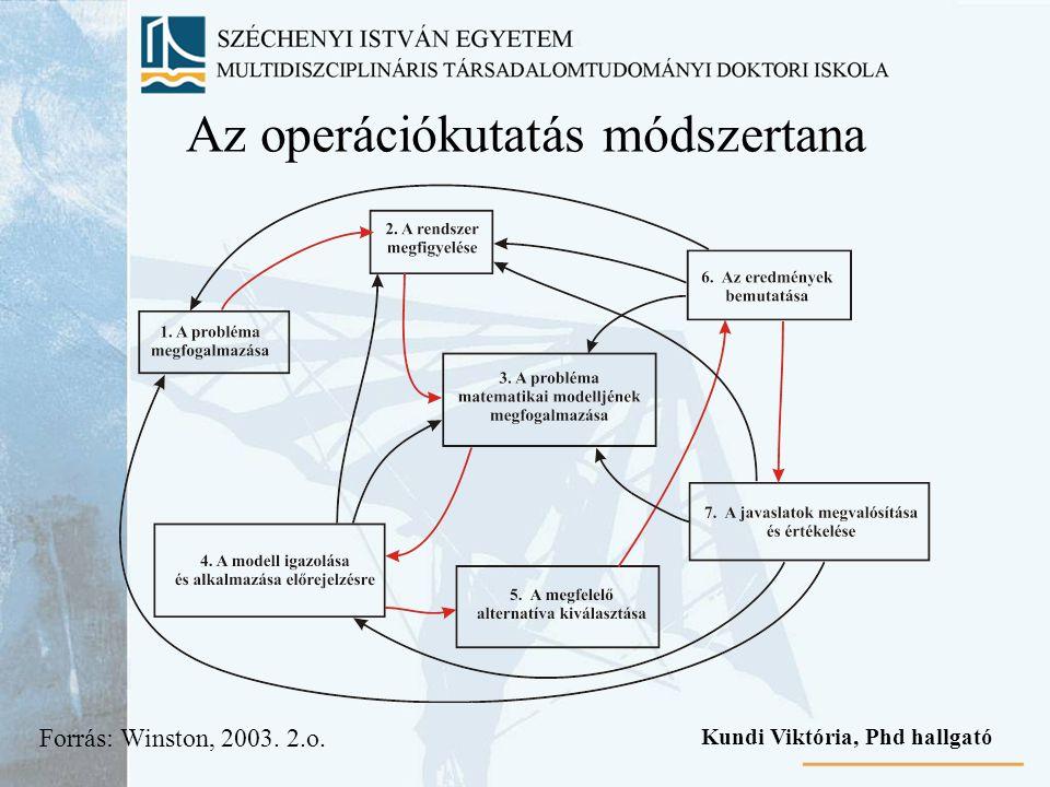 Az operációkutatás módszertana Forrás: Winston, 2003. 2.o. Kundi Viktória, Phd hallgató