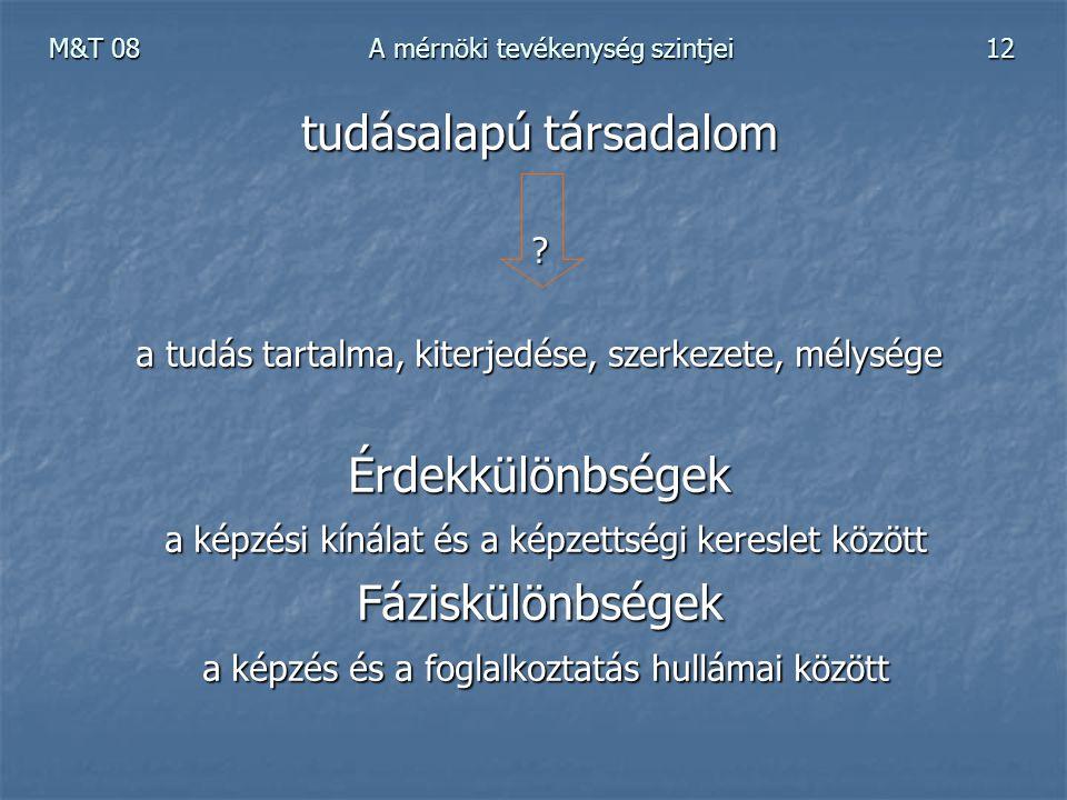 M&T 08 A mérnöki tevékenység szintjei 12 tudásalapú társadalom ? a tudás tartalma, kiterjedése, szerkezete, mélysége Érdekkülönbségek a képzési kínála