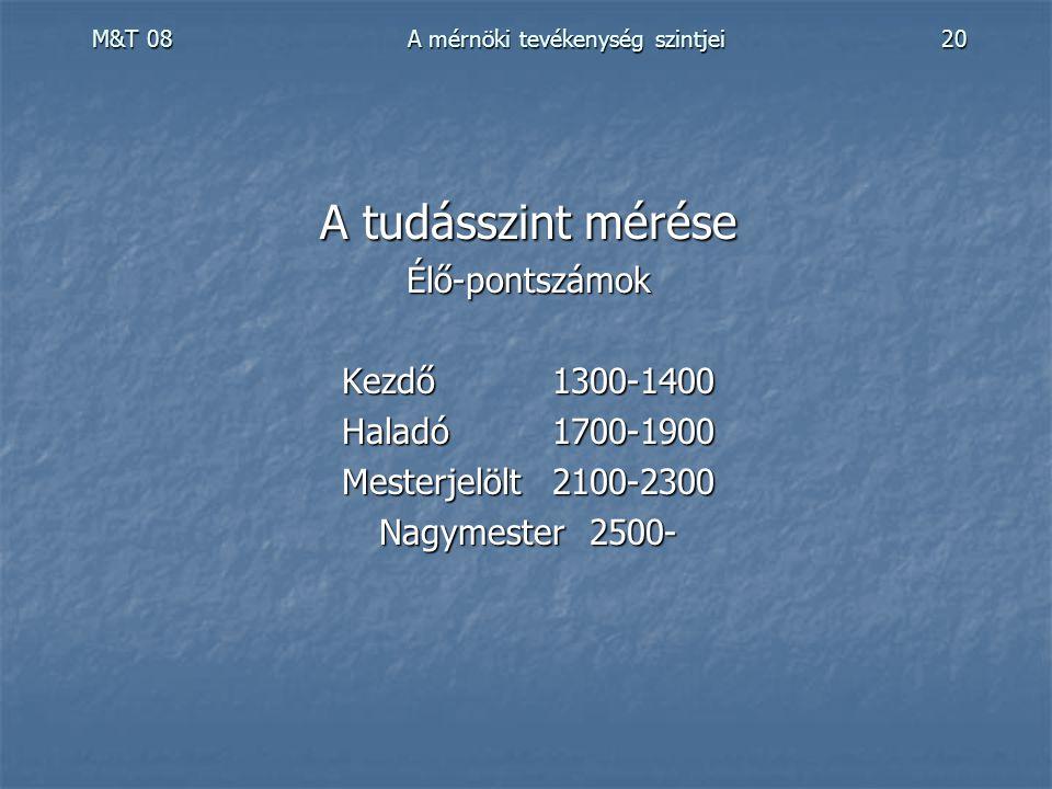 M&T 08 A mérnöki tevékenység szintjei 20 A tudásszint mérése Élő-pontszámok Kezdő1300-1400 Haladó1700-1900 Mesterjelölt2100-2300 Nagymester2500-