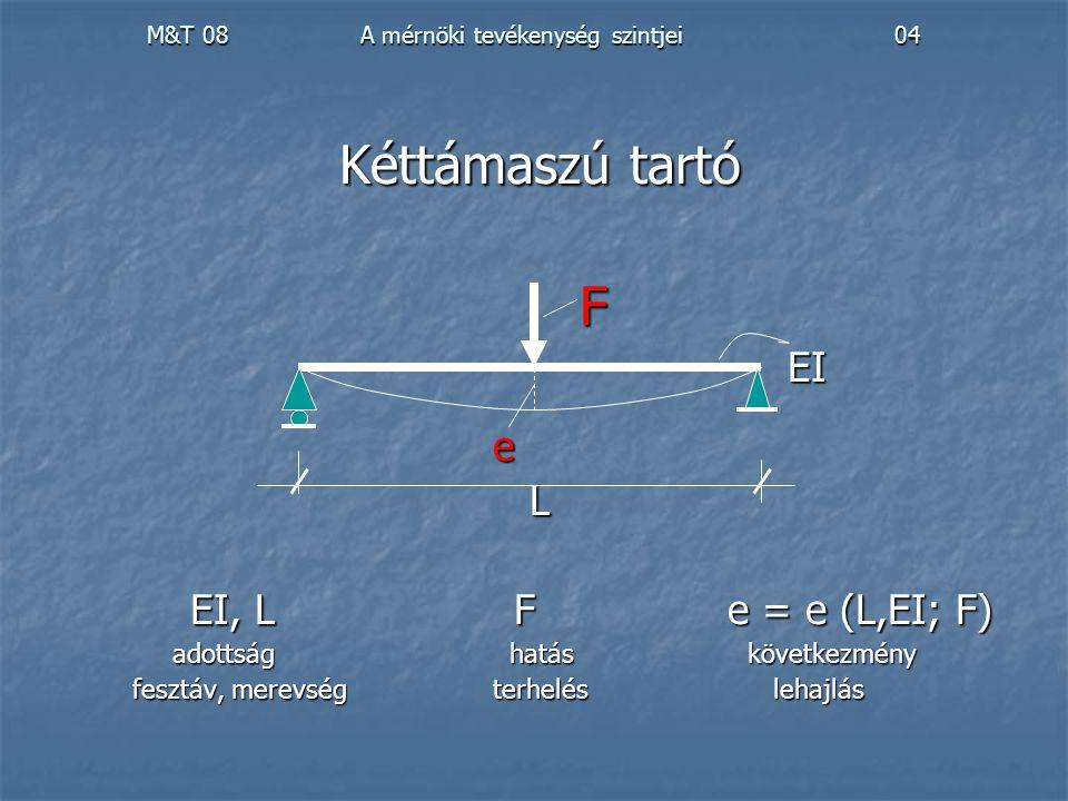 M&T 08 A mérnöki tevékenység szintjei04 Kéttámaszú tartó FEIeL EI, L Fe = e (L,EI; F) EI, L Fe = e (L,EI; F) adottság hatás következmény adottság hatá