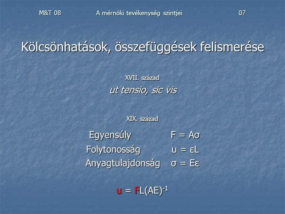 M&T 08A mérnöki tevékenység szintjei07 Kölcsönhatások, összefüggések felismerése XVII. század ut tensio, sic vis XIX. század EgyensúlyF = Aσ Egyensúly