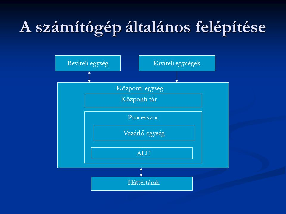 Feldolgozási folyamat Memóriába – program Memóriába – program Adatok beolvasása Adatok beolvasása Vezérlőegység – soron következő utasítás adatai Vezérlőegység – soron következő utasítás adatai Vezérlőegység – előveszi az adatokat Vezérlőegység – előveszi az adatokat ALU – elvégzi az előírt műveleteket ALU – elvégzi az előírt műveleteket Vezérlőegység – tárolja az eredményeket Vezérlőegység – tárolja az eredményeket Vezérlőegység – megkeresi a következő utasítást Vezérlőegység – megkeresi a következő utasítást