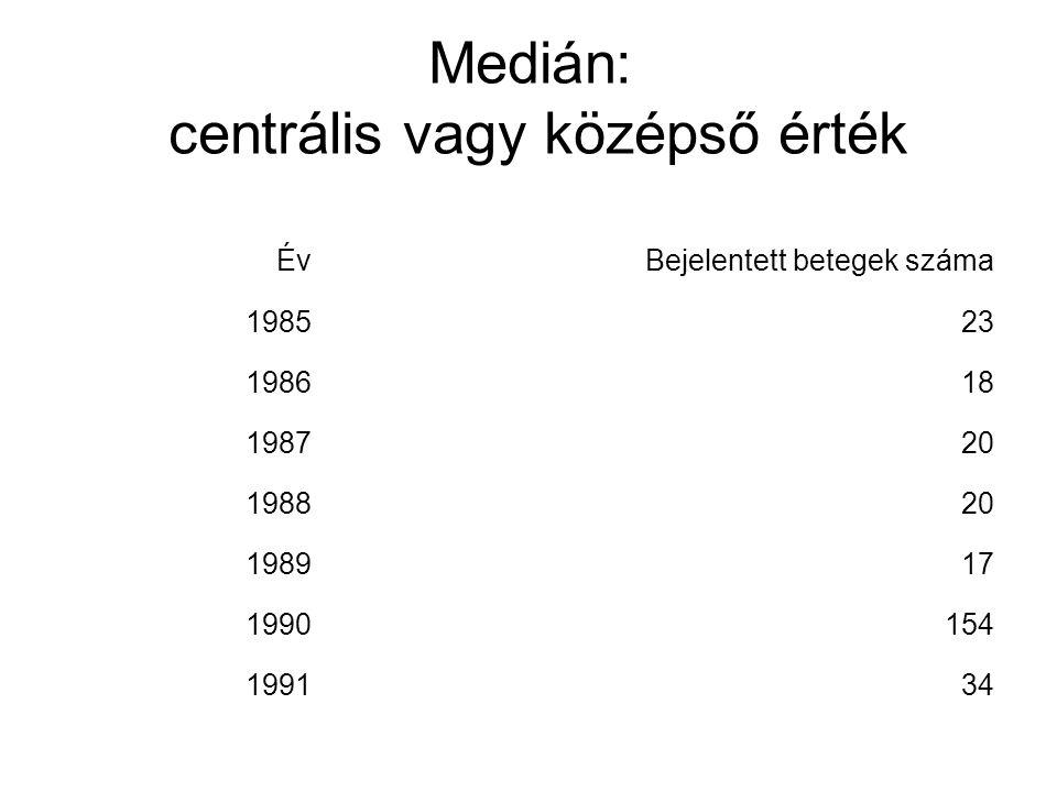 Medián: centrális vagy középső érték ÉvBejelentett betegek száma 198523 198618 198720 198820 198917 1990154 199134