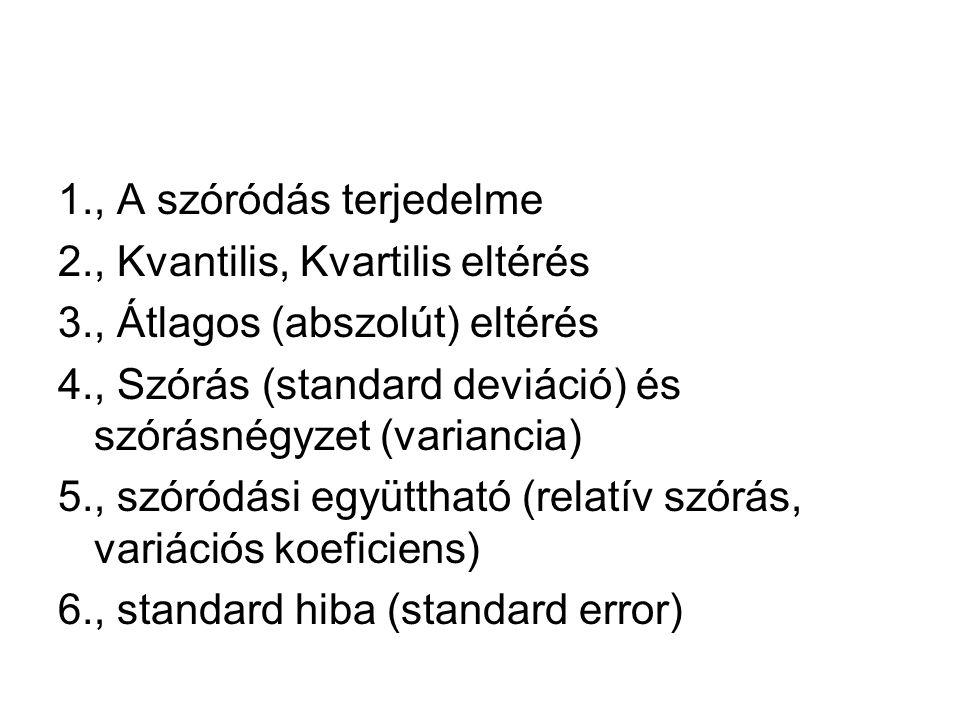 1., A szóródás terjedelme 2., Kvantilis, Kvartilis eltérés 3., Átlagos (abszolút) eltérés 4., Szórás (standard deviáció) és szórásnégyzet (variancia)