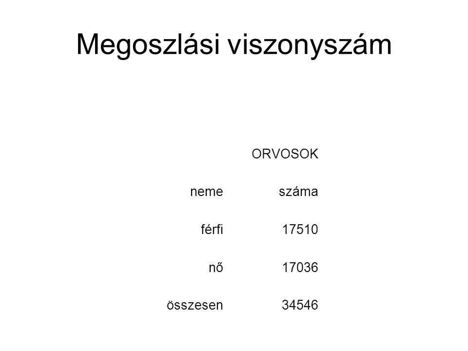 Megoszlási viszonyszám ORVOSOK nemeszámamegoszlása (%) férfi1751050,69% nő1703649,31% összesen34546100,00%