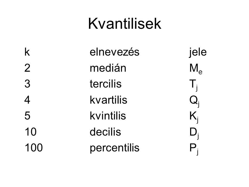 Kvantilisek kelnevezésjele 2mediánM e 3tercilisT j 4kvartilisQ j 5kvintilisK j 10decilisD j 100percentilisP j