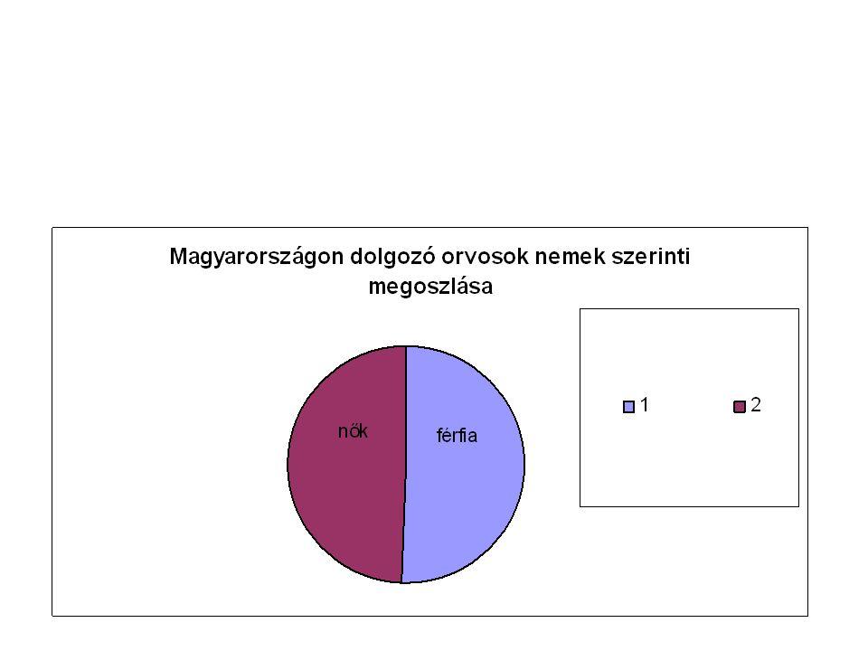 Összehasonlítási viszonyszám országorvosok számalakosok száma Magyarország2040010331000 Lengyelország4928332805000