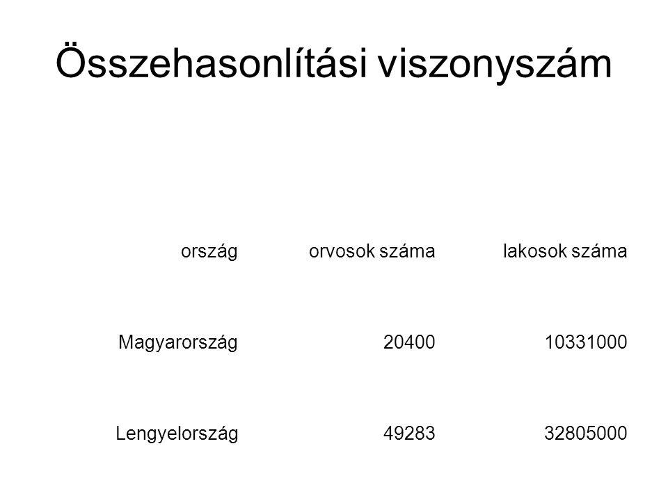 Összehasonlítási viszonyszám ország orvosok száma lakosok száma 1 orvosra jutó lakosok Magyarország2040010331000506 Lengyelország4928332805000666