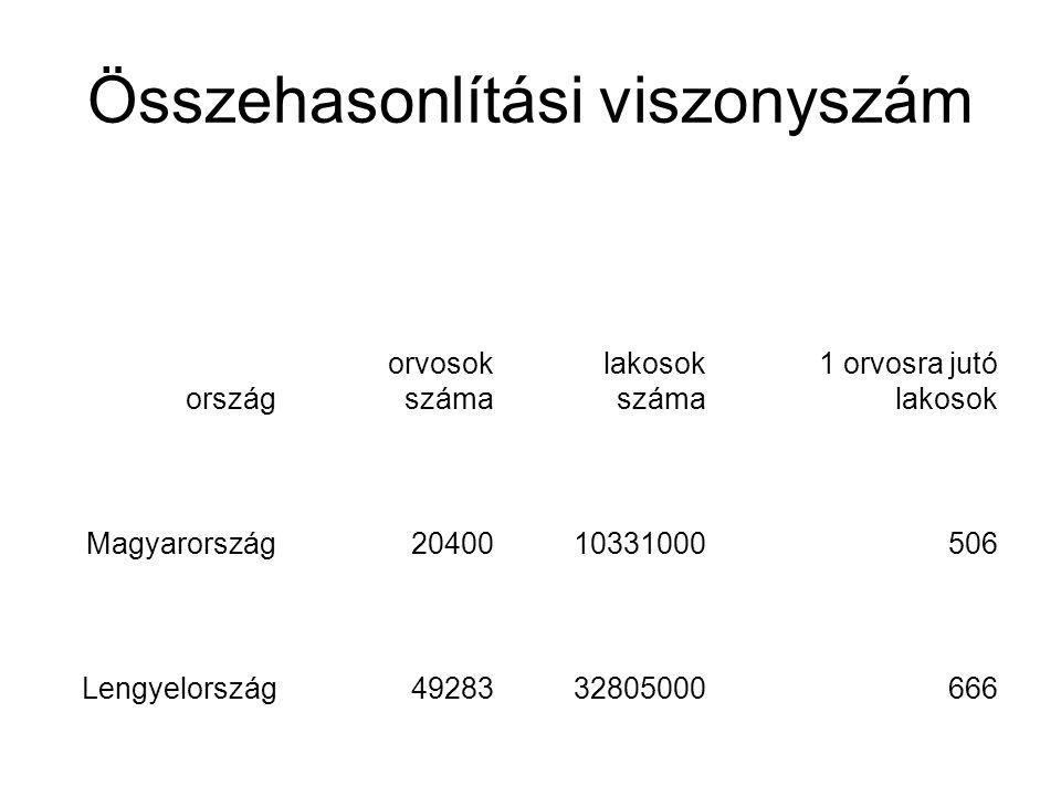 ország orvosok száma lakosok száma 1 orvosra jutó lakosok Magyarország2040010331000506 Lengyelország4928332805000666 5061,316205534 5066660,75975976