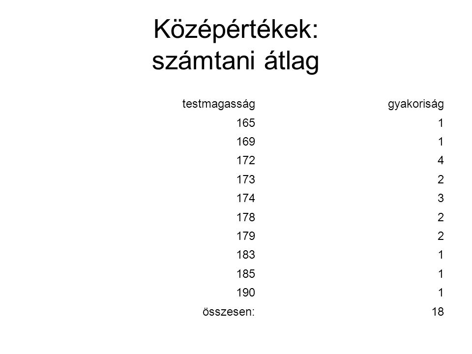 Középértékek: számtani átlag testmagassággyakoriság 1651 1691 1724 1732 1743 1782 1792 1831 1851 1901 összesen:18