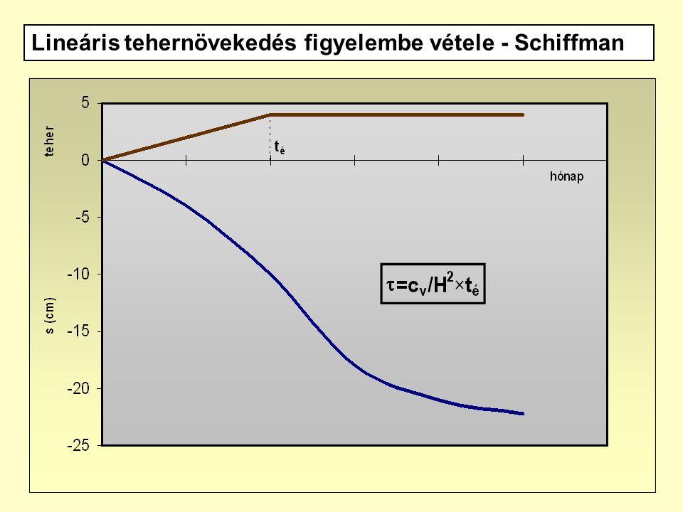 15 Lineáris tehernövekedés figyelembe vétele - Schiffman