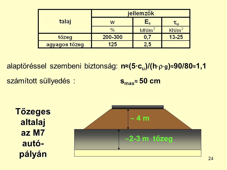 24 Tőzeges altalaj az M7 autó- pályán  2-3 m tőzeg  4 m alaptöréssel szembeni biztonság: n ≈ (5·c u )/(h ·  ·g ) ≈ 90/80 ≈ 1,1 számított süllyedés