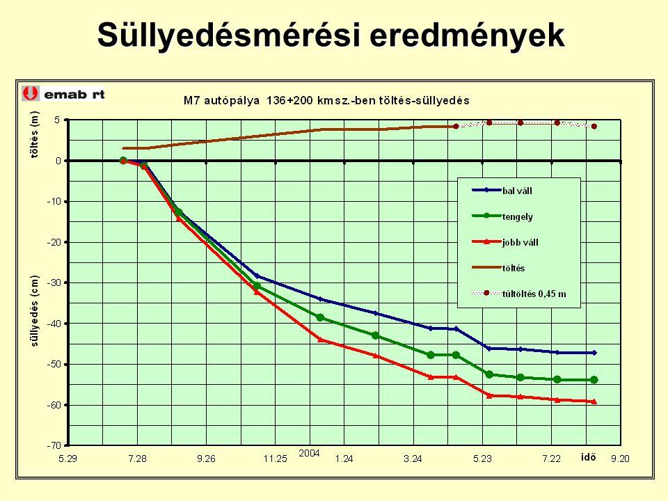 25 Süllyedésmérési eredmények