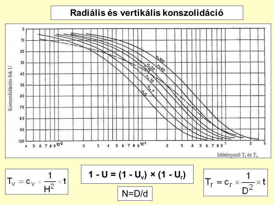 56 Radiális és vertikális konszolidáció 1 - U = (1 - U v ) × (1 - U r ) N=D/d