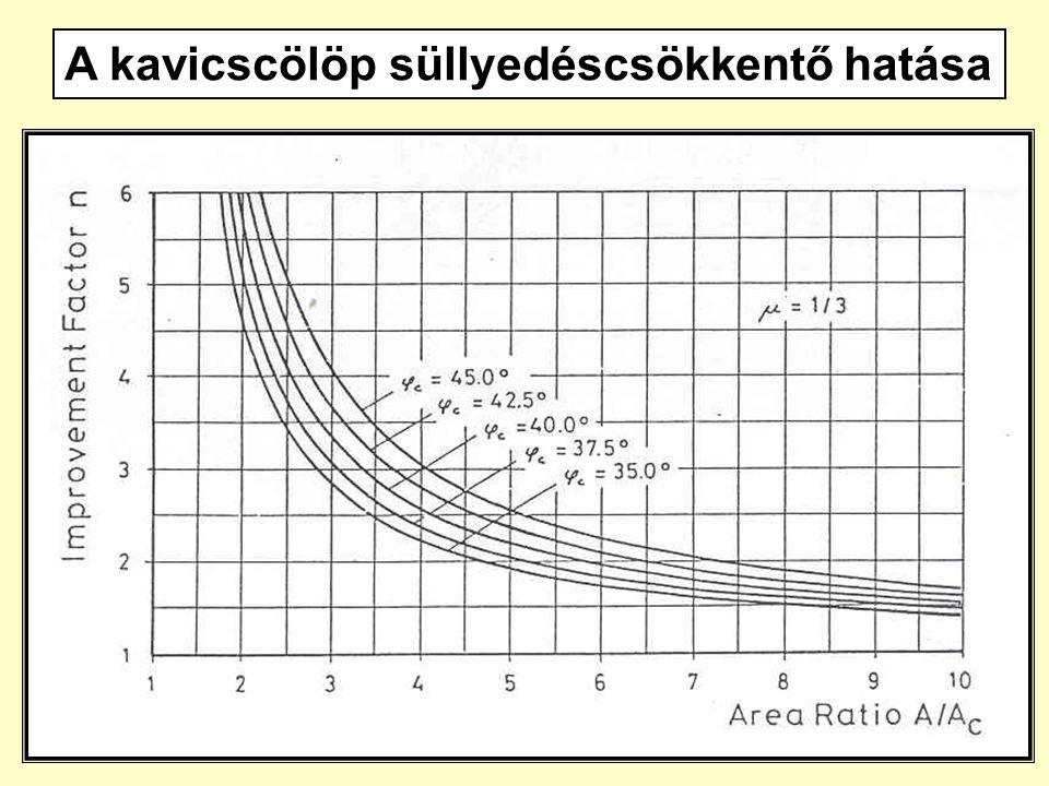 57 A kavicscölöp süllyedéscsökkentő hatása