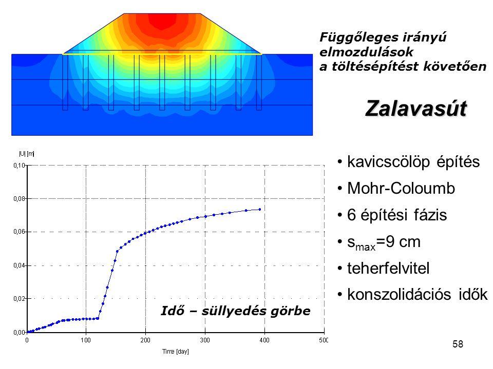 58 Függőleges irányú elmozdulások a töltésépítést követően Idő – süllyedés görbe Zalavasút kavicscölöp építés Mohr-Coloumb 6 építési fázis s max =9 cm