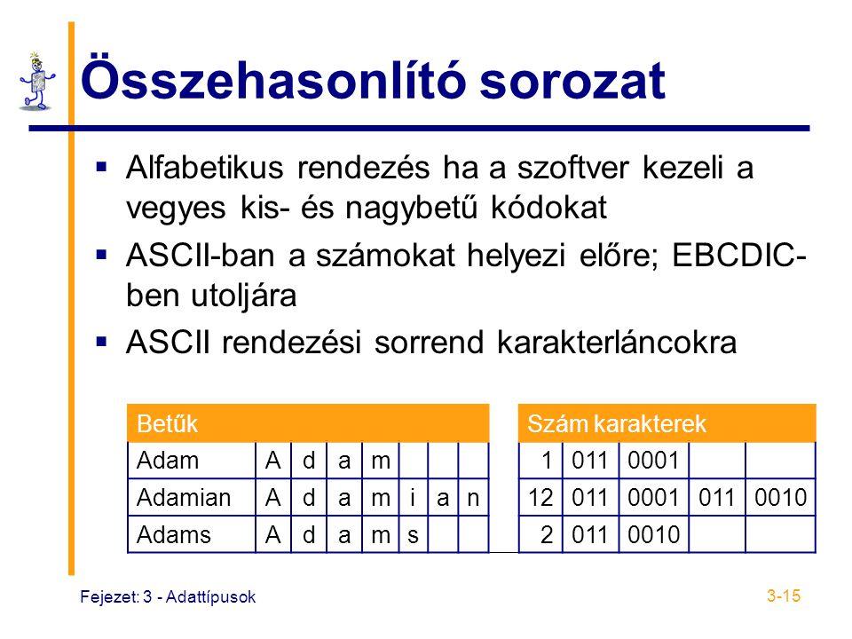 Fejezet: 3 - Adattípusok 3-15 Összehasonlító sorozat  Alfabetikus rendezés ha a szoftver kezeli a vegyes kis- és nagybetű kódokat  ASCII-ban a számokat helyezi előre; EBCDIC- ben utoljára  ASCII rendezési sorrend karakterláncokra BetűkSzám karakterek AdamAdam10110001 AdamianAdamian1201100010110010 AdamsAdams20110010