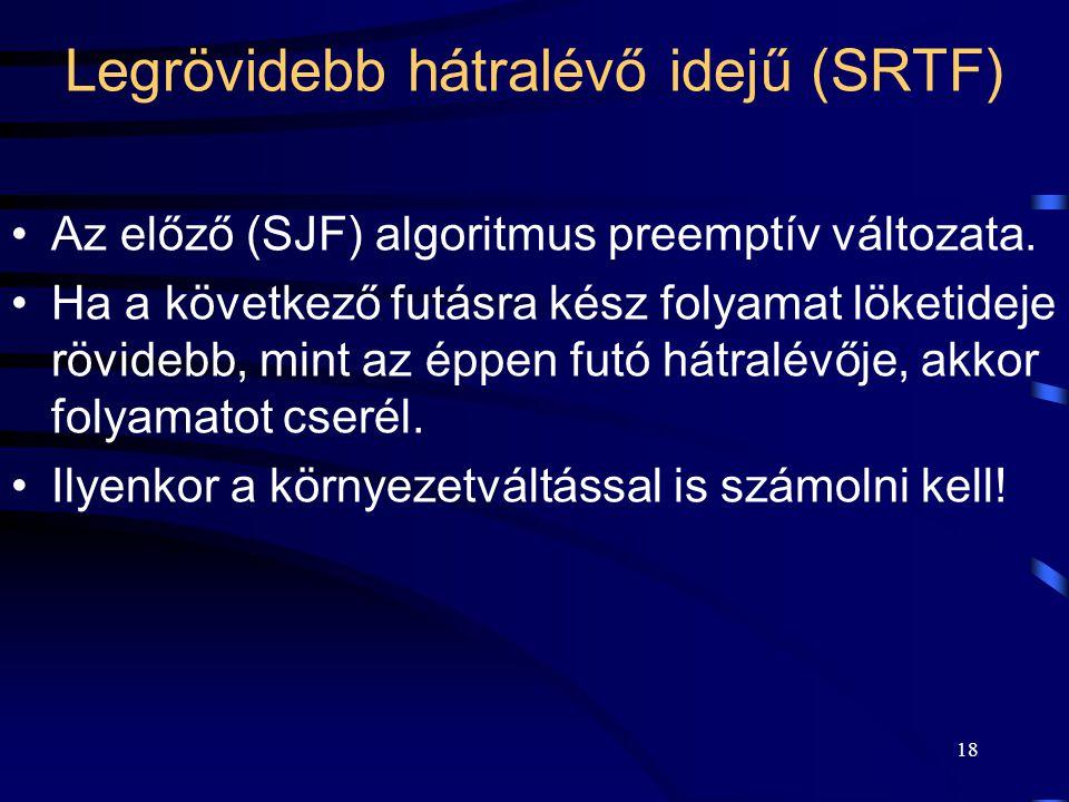 18 Legrövidebb hátralévő idejű (SRTF) Az előző (SJF) algoritmus preemptív változata.