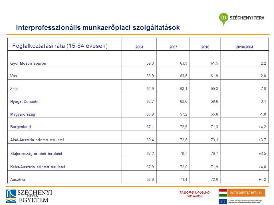 TÁMOP-5.4.4-09/2-C- 2009-0006 Foglalkoztatási ráta (15-64 évesek) 2004200720102010/2004 Győr-Moson-Sopron59,363,961,52,2 Vas63,963,661,9-2,0 Zala62,96