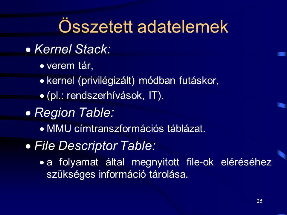 24 A user area elemei II.