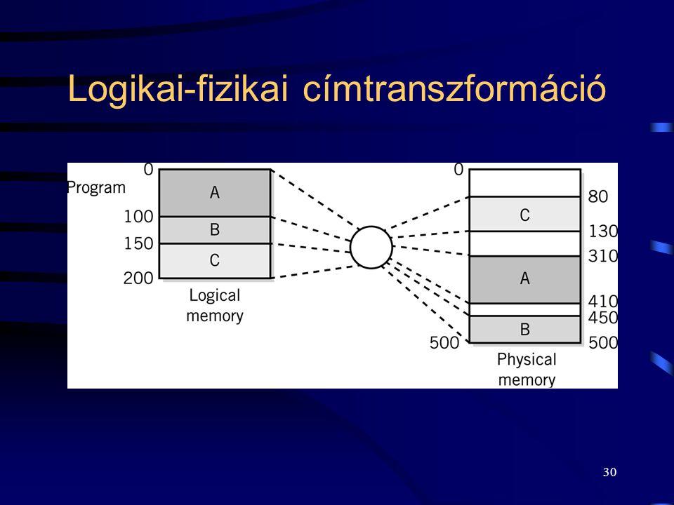 29 Memória használat Program kód: –statikus, –dinamikus (DLL).