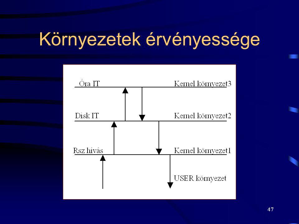 46 Folyamatok futási környezete IV.