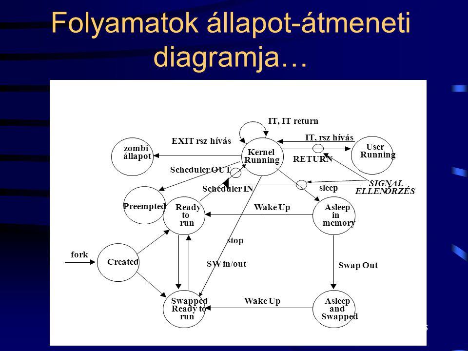 4 Folyamatok állapot-átmeneti diagramja