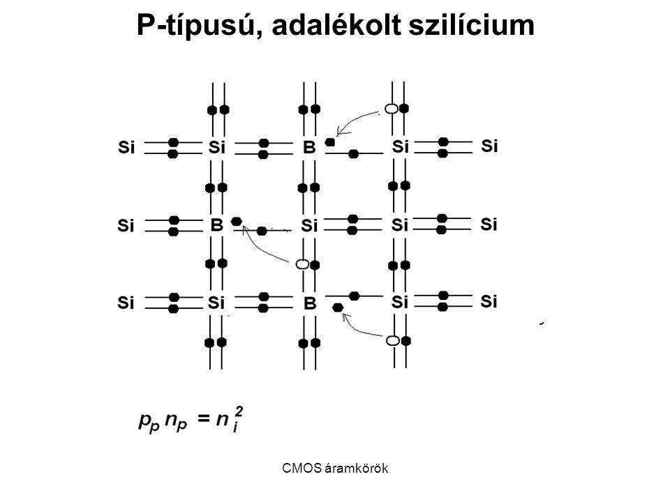 CMOS áramkörök Az n-MOSFET modellje Ha U GS < V Tn, akkor az n-MOSFET lezárt állapotban van, I Dn = 0; Ha U GS > V Tn és U DS < U GS – V Tn, akkor az n-MOSFET trióda állapotban van: I Dn = β n (( U GS – V Tn )U DS – ½ U 2 DS ) Ha U GS > V Tn és U DS ≥ U GS – V Tn, akkor az n-MOSFET telítési állapotban van, és I Dn = β n /2( U GS – V Tn ) 2