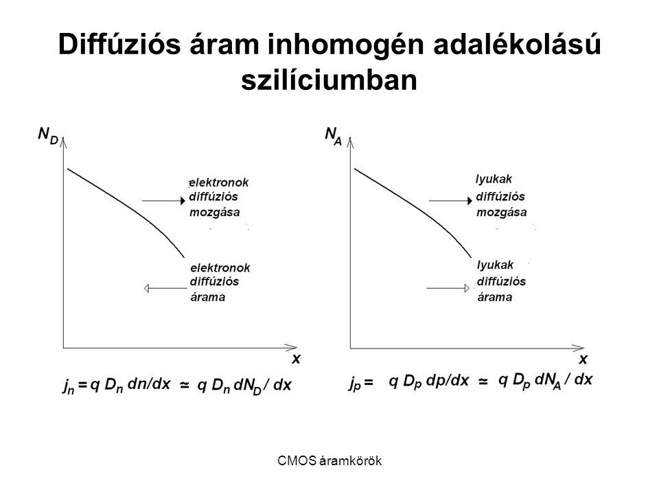 CMOS áramkörök P-MOSFET modellje Ha U SG < |V Tp | I Dp = 0; Ha U SG > |V Tp | és U SD < U SG – |V Tp | - I Dp = β p (( U SG – |V Tp | )U SD – ½ U 2 SD ) Ha U SG > |V Tp | és U SD ≥ U SG – |V Tp | - I Dp = β p /2( U SG – |V Tp | ) 2