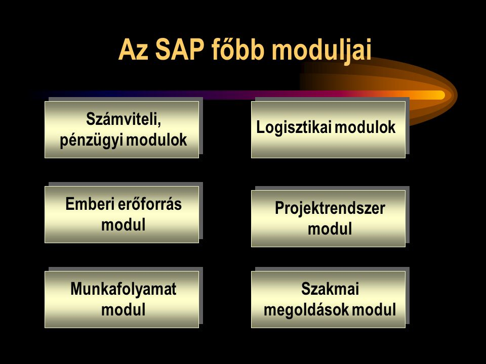 Az SAP főbb moduljai Számviteli, pénzügyi modulok Logisztikai modulok Emberi erőforrás modul Projektrendszer modul Munkafolyamat modul Szakmai megoldá