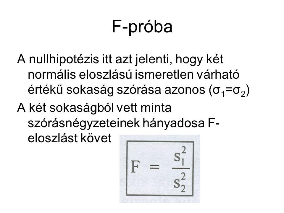 F-próba A nullhipotézis itt azt jelenti, hogy két normális eloszlású ismeretlen várható értékű sokaság szórása azonos (σ 1 =σ 2 ) A két sokaságból vett minta szórásnégyzeteinek hányadosa F- eloszlást követ