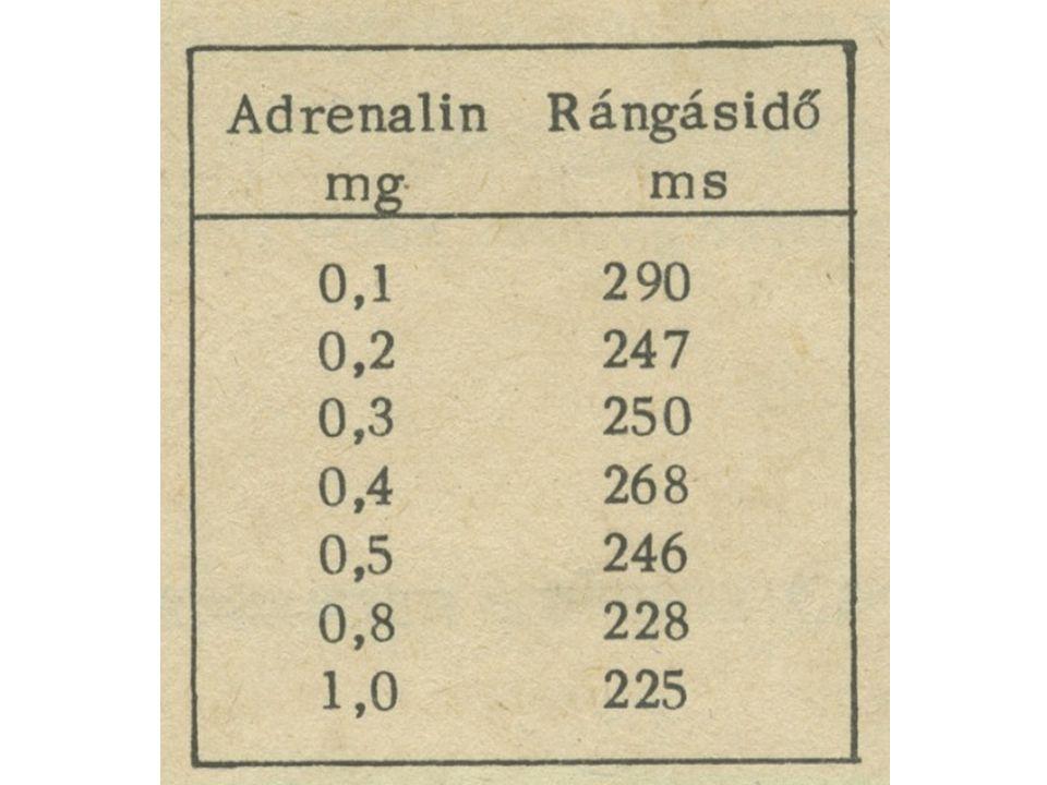 Adrenalin hatására vizsgáljuk az izomrángást Adrenalin dózis növekedésével a rángásidőt vizsgáljuk Próbáljuk egyenessel megközelíteni a hatás jellemzését