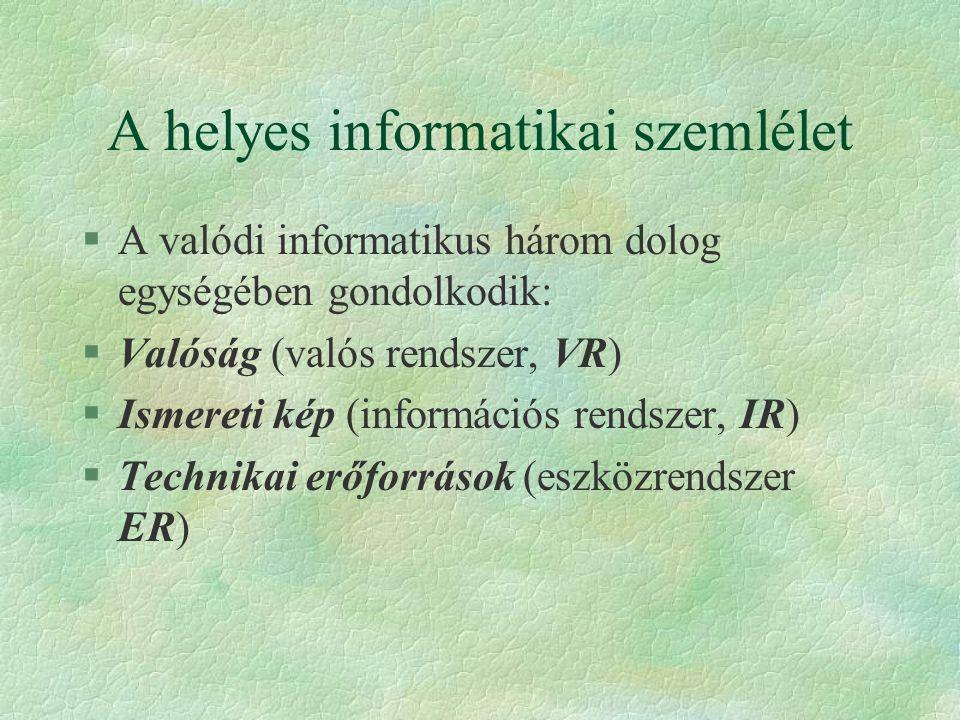 A helyes informatikai szemlélet §A valódi informatikus három dolog egységében gondolkodik: §Valóság (valós rendszer, VR) §Ismereti kép (információs re